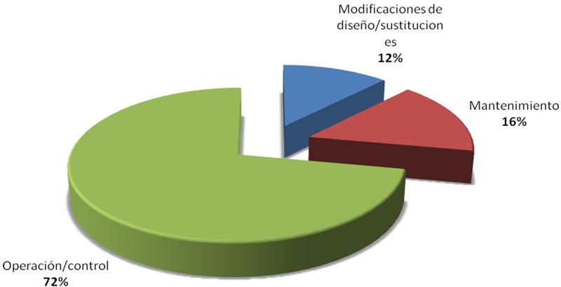 Figura 4. Naturaleza de las anomalías detectadas.