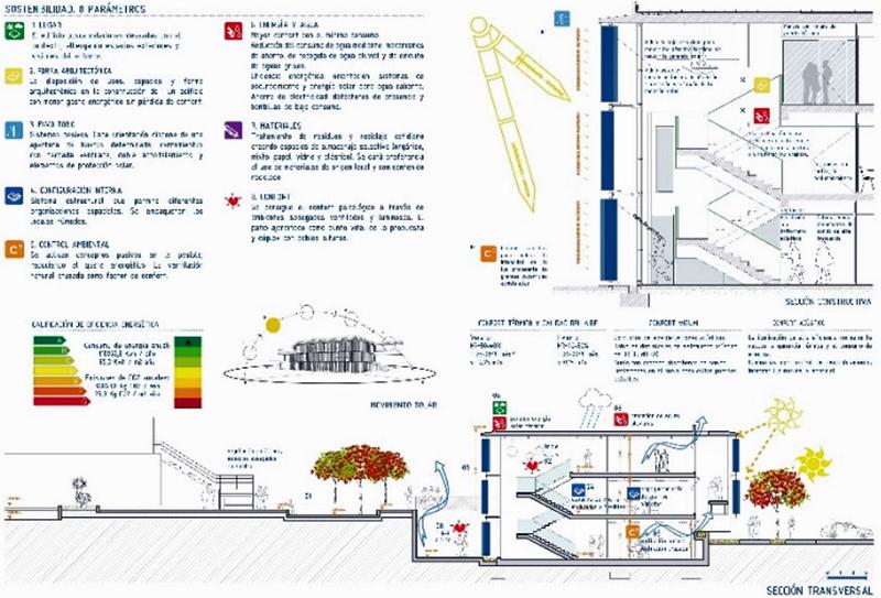Figura 4. Sección sustentable edificio Pasarela (envolvente activa).