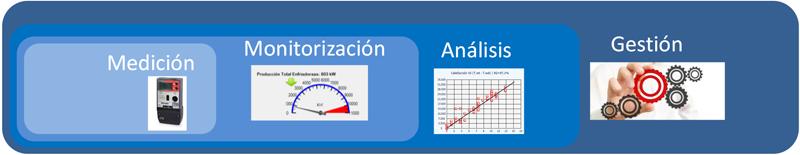 Figura 1. Cadena de valor en la monitorización y gestión energética.
