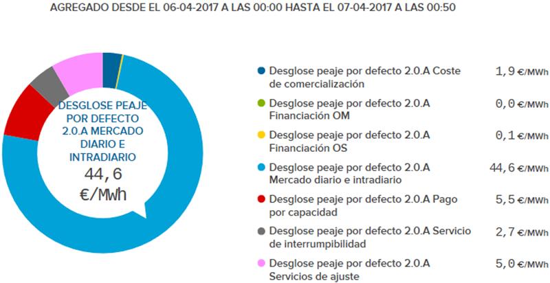 Figura 1. Costes del T.E de la web oficial de e·sios REE.
