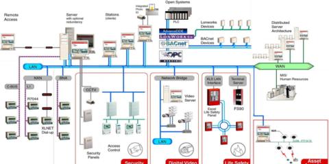 Integración de las Bombas de Calor en los Sistemas de Gestión de los Edificios