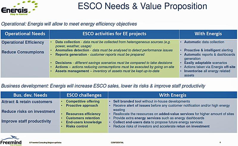 Figura 2. Necesidades de las ESEs y proposición de valor de Energis.