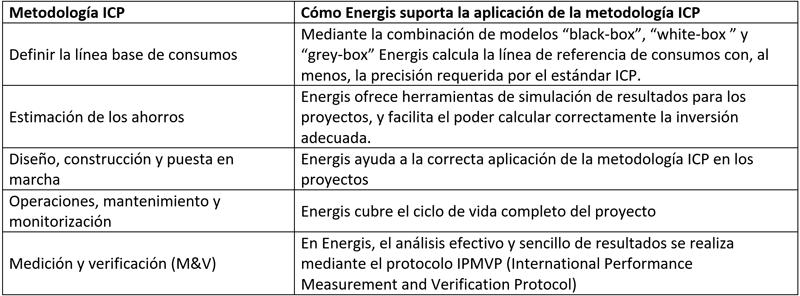 Figura 3. Detalle de cómo Energis soporta la metodología ICP.