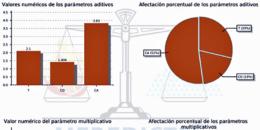 TheSafeZone: solución para la evaluación del nivel de riesgo en edificaciones