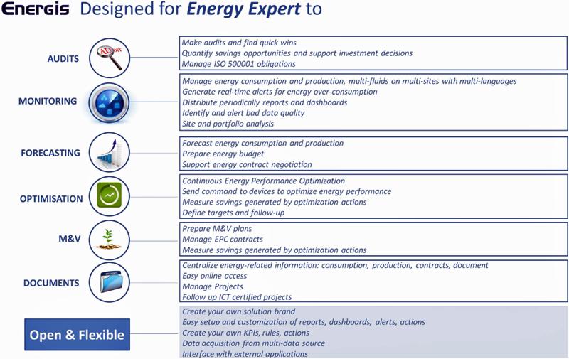 Figura 4. Energis, diseñado para expertos energéticos y cubriendo todo el ciclo de vida de un proyecto EE.