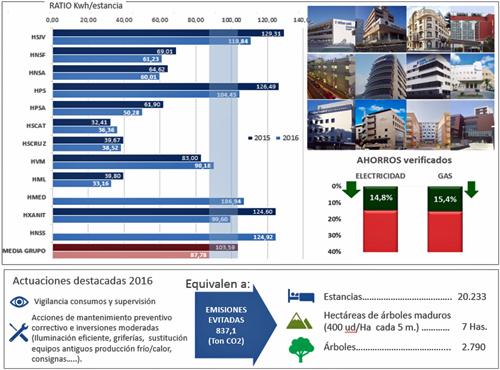 Figura 9. Resultados finales 2016.