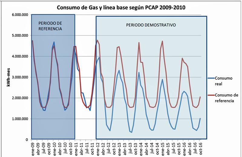 Gráfico 2. Evolución consumo gas natural hospital.