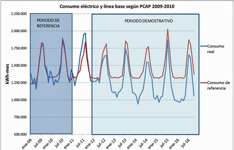 Gráfico 1. Evolución consumo eléctrico hospital.