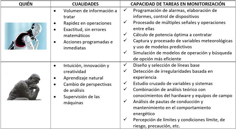 Tabla I. Comparativa Experto Humano Vs. Máquina.
