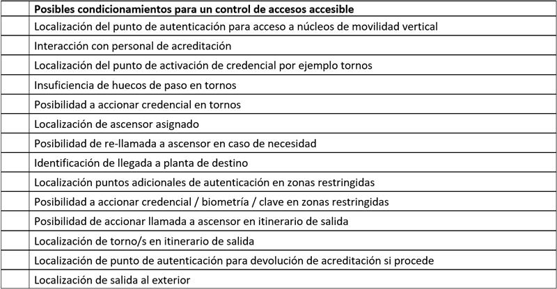 Tabla I. Posibles condicionamientos para un control de accesos accesible.