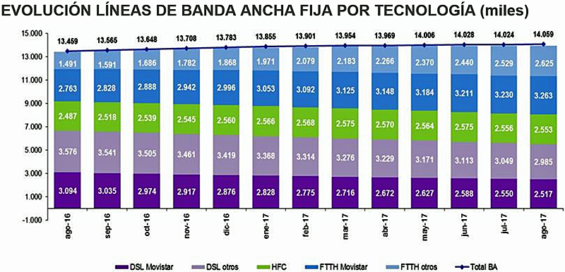Evolución líneas de banda ancha fija por tecnología