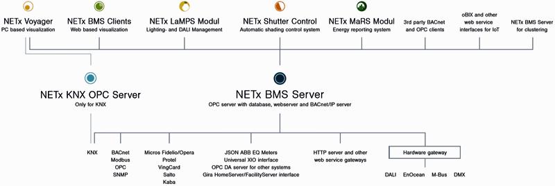 NETX BMS Server