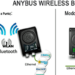ER-SOFT presenta la segunda generación del Anybus Wireless Bridge