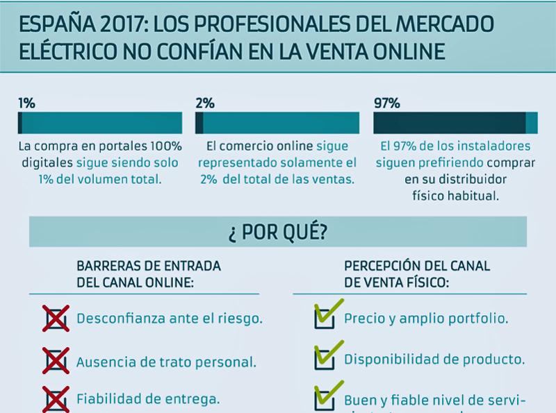 Estudio sobre hábitos de compra de instaladores españoles