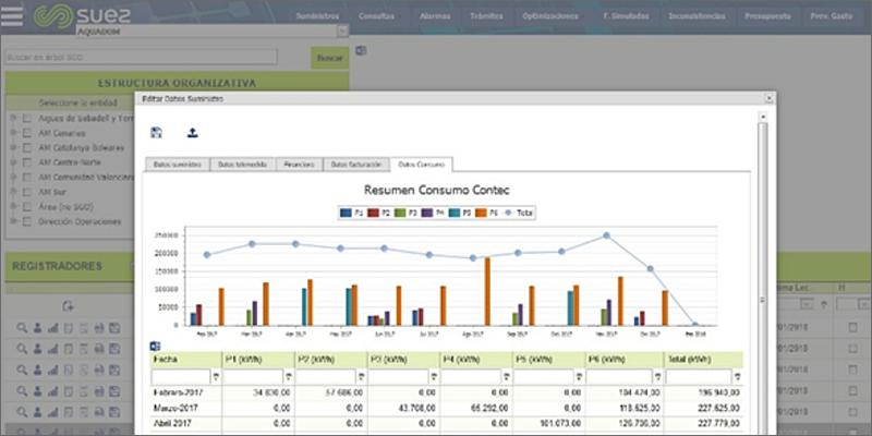 Gestión Energética Digital en Plataforma iZEUS.