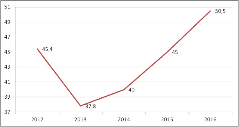 Facturación de los fabricantes de sistemas de control y automatización. Años 2012-2016 (datos en M€)