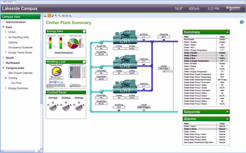 Sistema de monitorización Schneider Electric