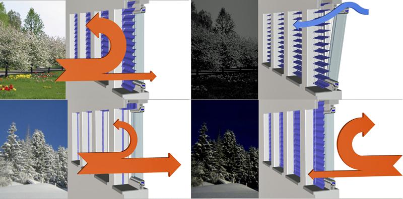 Control solar en ventanas para evitar sobrecalentamiento y - Evitar condensacion ventanas ...
