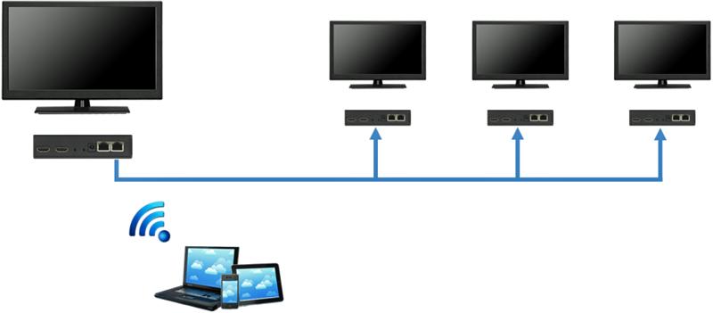 Distribución de vídeo sobre IP Miravue