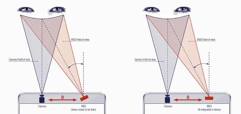 Biometría y optoelectrónica en seguridad