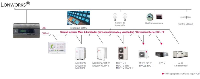 Arquitectura de integración de LonWorks