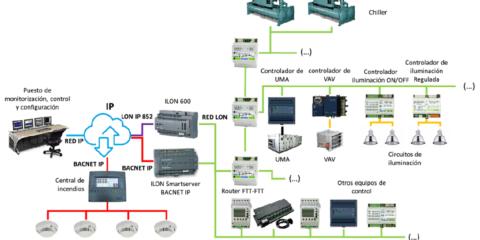 LonWorks para la automatización y control de la climatización e integración de sistemas