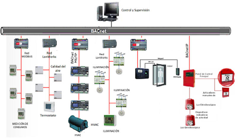 Arquitectura de integración en BacNet IP.