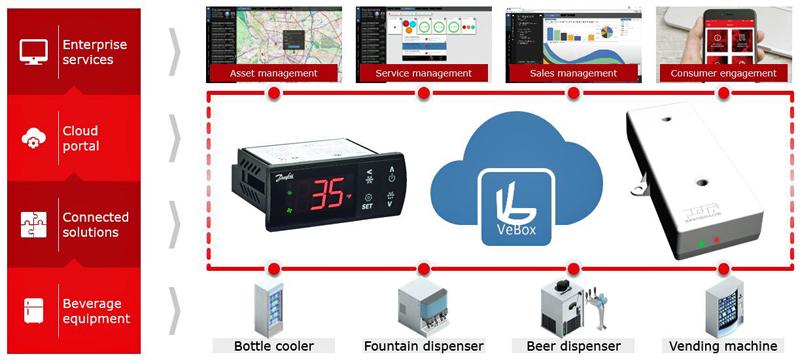 VeBox de Danfoss y Prosa es una completa solución para el sector comercial
