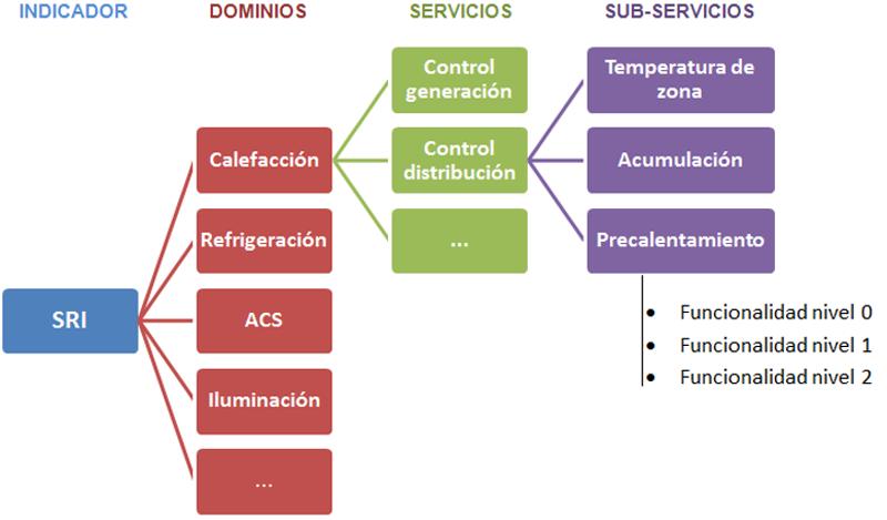 4cei Figura 2 Estructura Jerarquica Servicios Casadomo