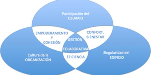 La participación de usuarios en la gestión energética del espacio de trabajo - Prototipo App móvil para trabajadores de un edificio singular en Madrid