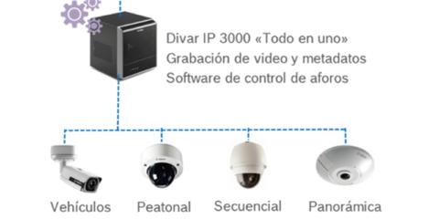 Sistema inteligente de control de aforo en edificios de alta densidad de ocupación