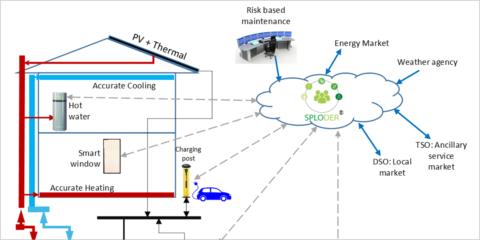Edificios 2030: edificios energéticamente flexibles, caso real