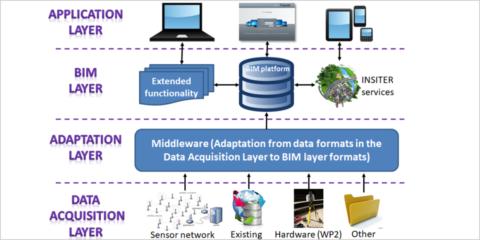 Integración de tecnologías interoperables para edificación bajo el estándar IFC