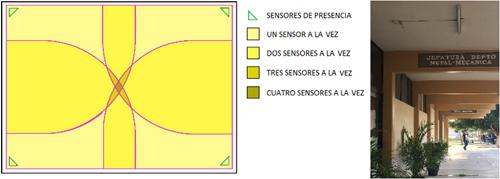 Figura 3. Área de trabajo de los sensores de movimiento en a) aula; b) pasillo exterior.