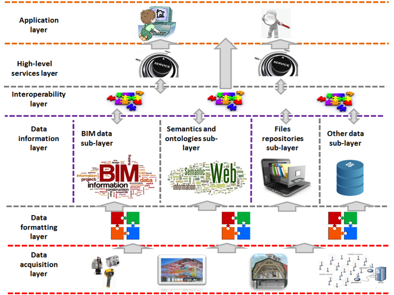 Figura 1. Plataforma de digitalización.