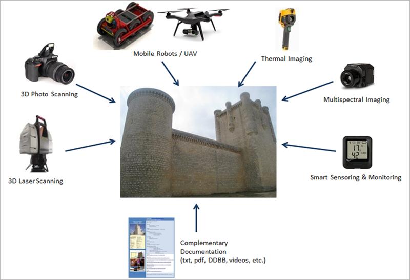 Figura 2. Fuentes de datos para edificios patrimoniales.