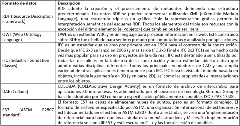 Tabla II. Formatos de intercambio de información.