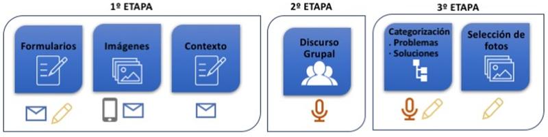 Gráfico de etapas de recogida y análisis de datos