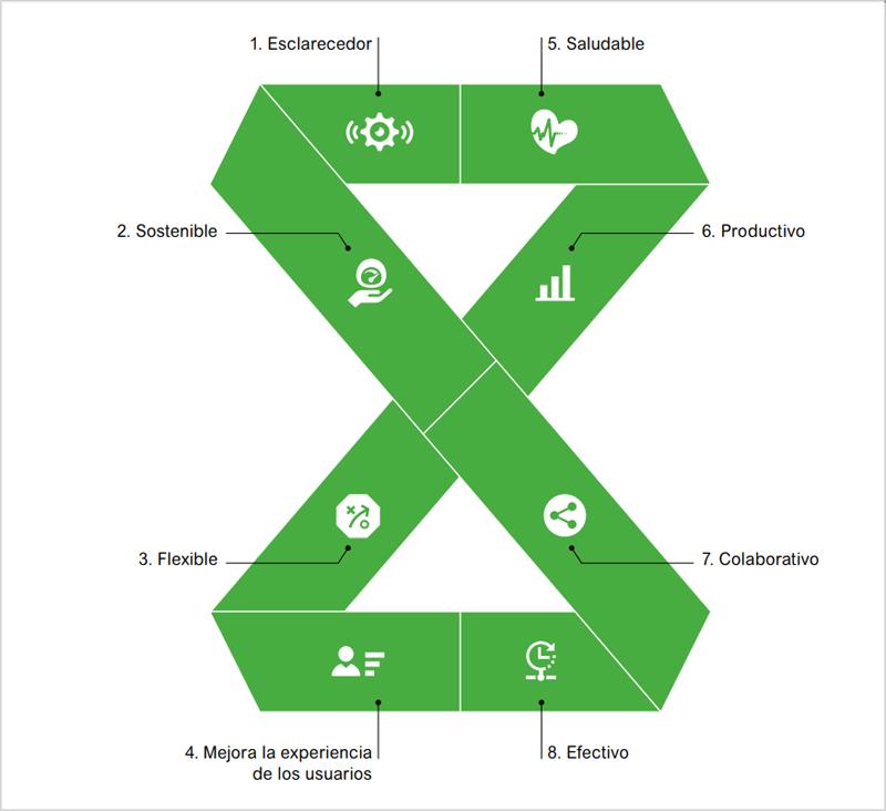 El modelo Active8 marca los factores para evaluar hasta qué punto un edificio es inteligente.