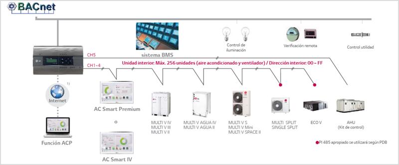 Figura 1. LG - ACP BACnet ( LG Electronics, 2018, ACP BACnet - Installation Manual): Advance Control Plaftform pasarela a BACnet.