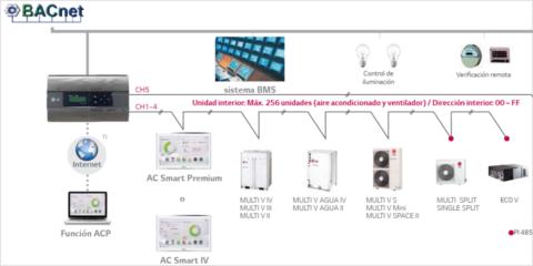 Soluciones IoT para el control y mantenimiento en instalaciones de climatización VRF
