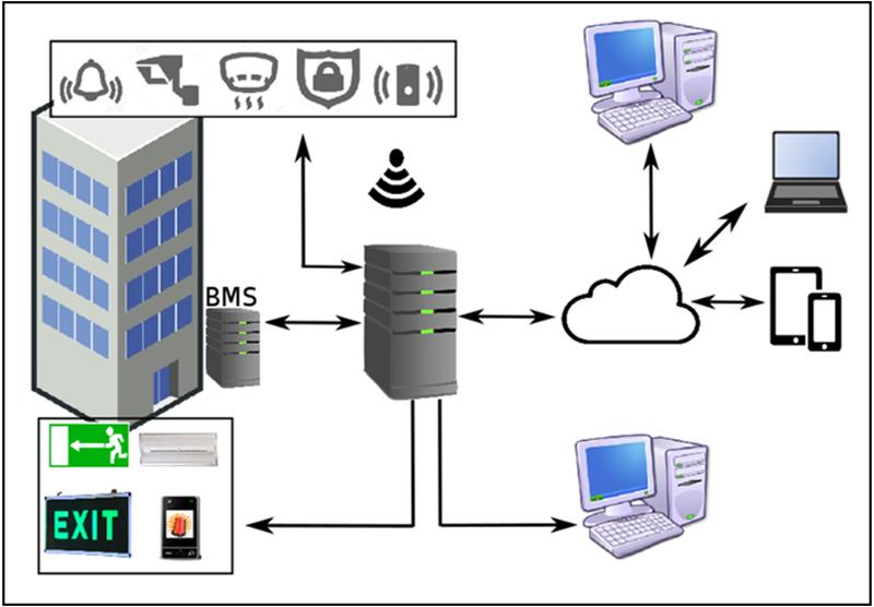 Figura 2. Arquitectura del sistema.