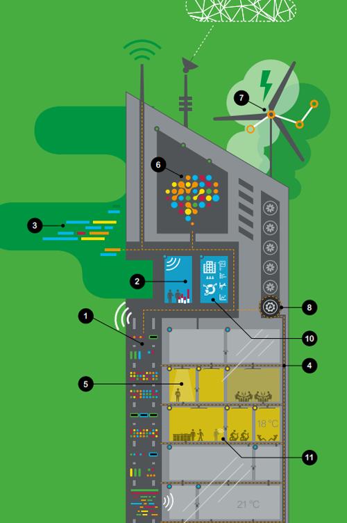 La integración de diferentes tecnologías hacen posible un smart building.