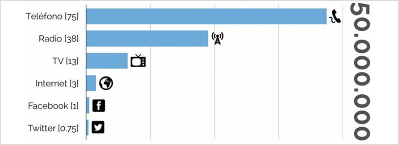 Figura 2. Tiempo en años por tecnología, en impactar a 50M de usuarios. Fuente: Wikipedia. Gráfica CREDIA.