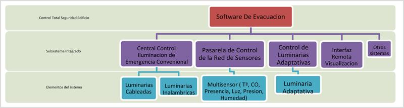 Figura 3. Arquitectura del sistema.