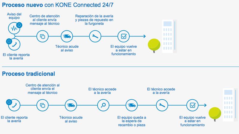 Figura 4. Comparativa proceso tradicional con nuevo proceso KONE Connected 24/7.