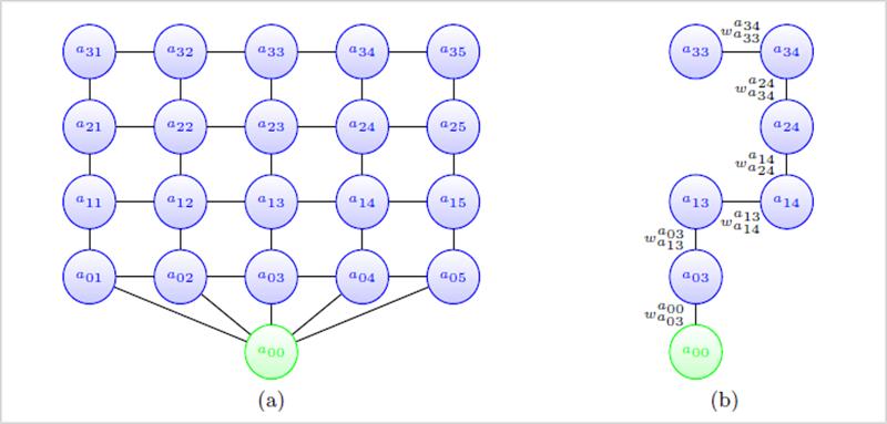Figura 4. a) Ejemplo de grafo del algoritmo. b)Ejemplo de camino entre a33 y a00.