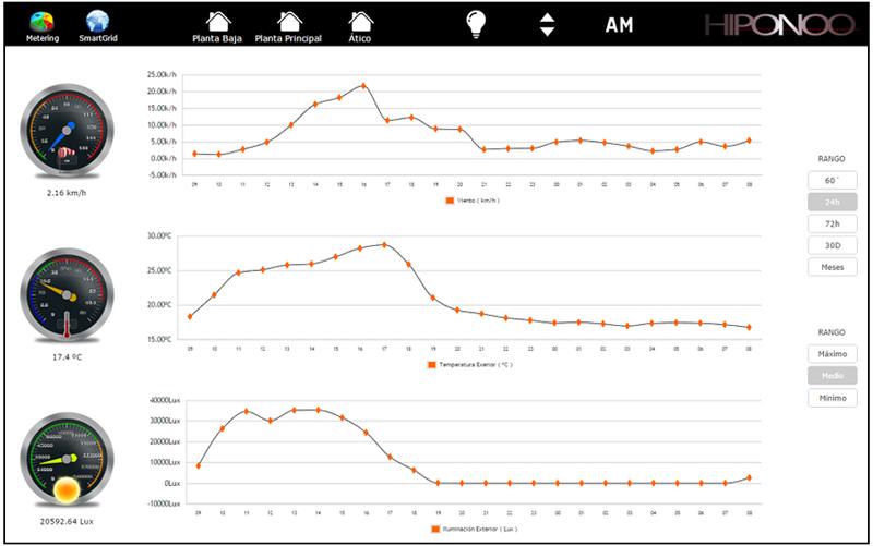 Figura 4. Visualización estación meterológica.