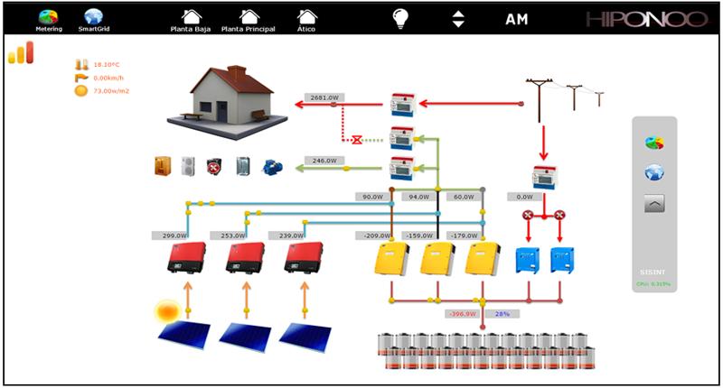 Figura 5. Visualización del sistema SMARTGRID.