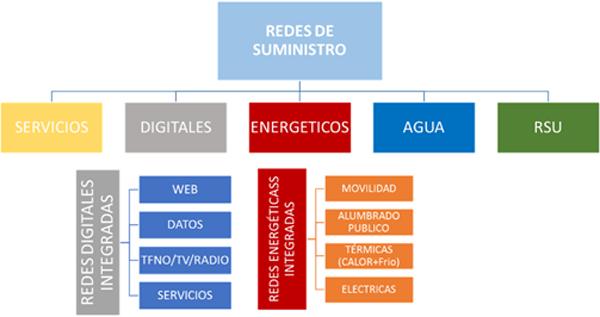 Redes de suministro a las ciudades.